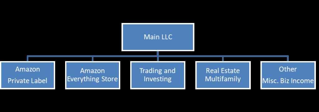 future-structure-of-biz